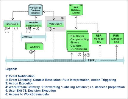 SYSTEMA RBR as Workstream Add on